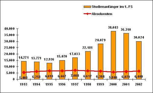 Studentenzahl Deutschland