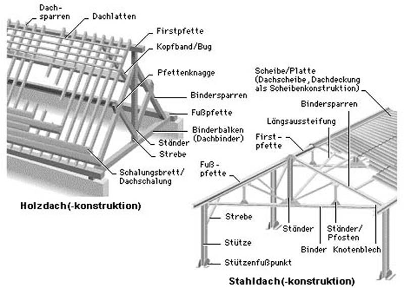 Sp ii einleitung for Fachwerkhaus definition